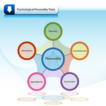 the development of the three personality types identified by horney Applied to the normal personality horney also had ideas about feminine psychology  horney identified four ways of protecting themselves  karen horney author.